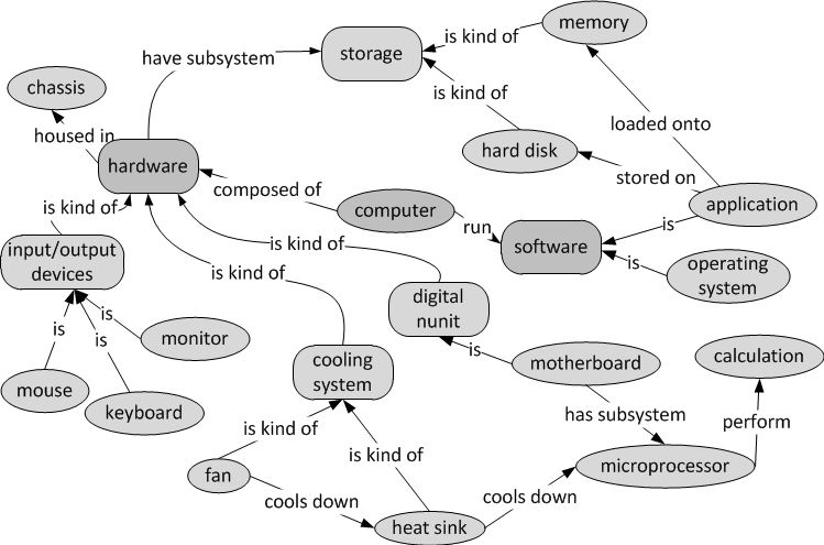 Taxonomy Concept Map Answers.Ict Engineering
